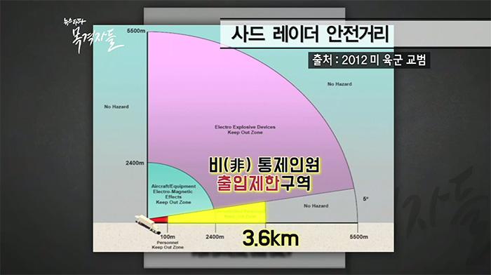 ▲ 국방부는 사드 레이더로부터 100m이상 떨어지면 안전하다고 주장한다. 그러나 2012년 미 육군 교범에서는 비통제인원 출입제한구역을 3.6km로 설정하고 있다.